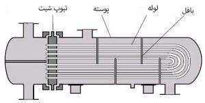 مبدل های حرارتی در صنعت
